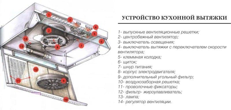 Виды вентиляции в современных сооружениях и ее характеристики