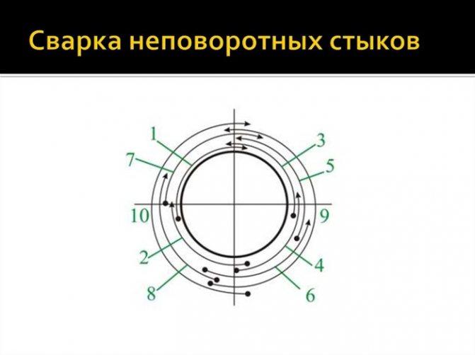 Сварка труб — видео-инструкция