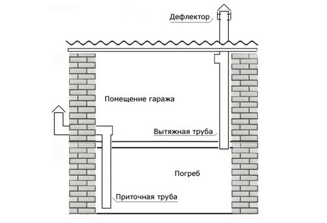 Как сделать вентиляцию в погребе частного дома