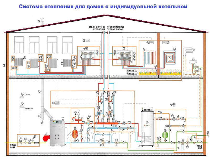 Отопление в двухэтажном доме — схема
