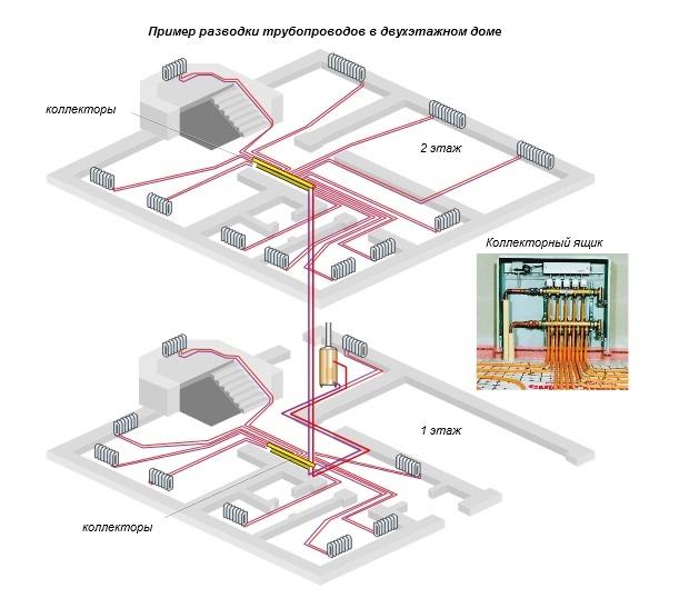 Лучевая разводка системы отопления: принципы проектирования и разбор всех «за» и «против»