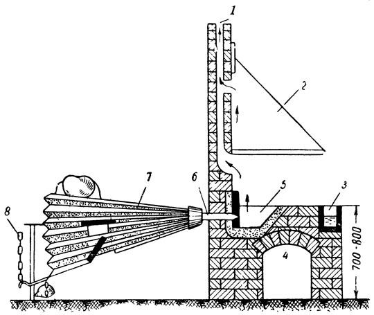 Как сделать газовый кузнечный горн своими руками - устройство и чертежи