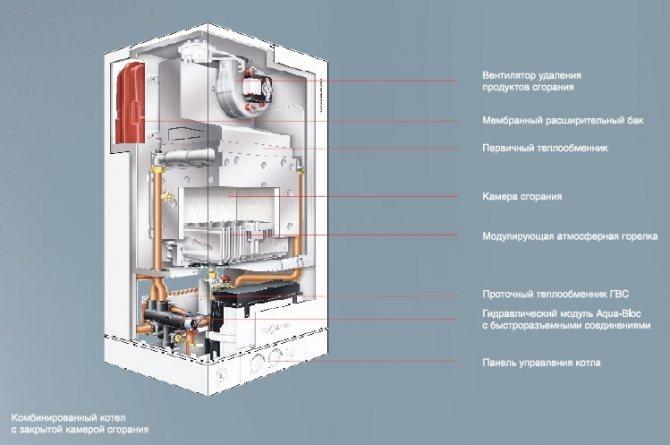 В каких помещениях можно установить газовый котел