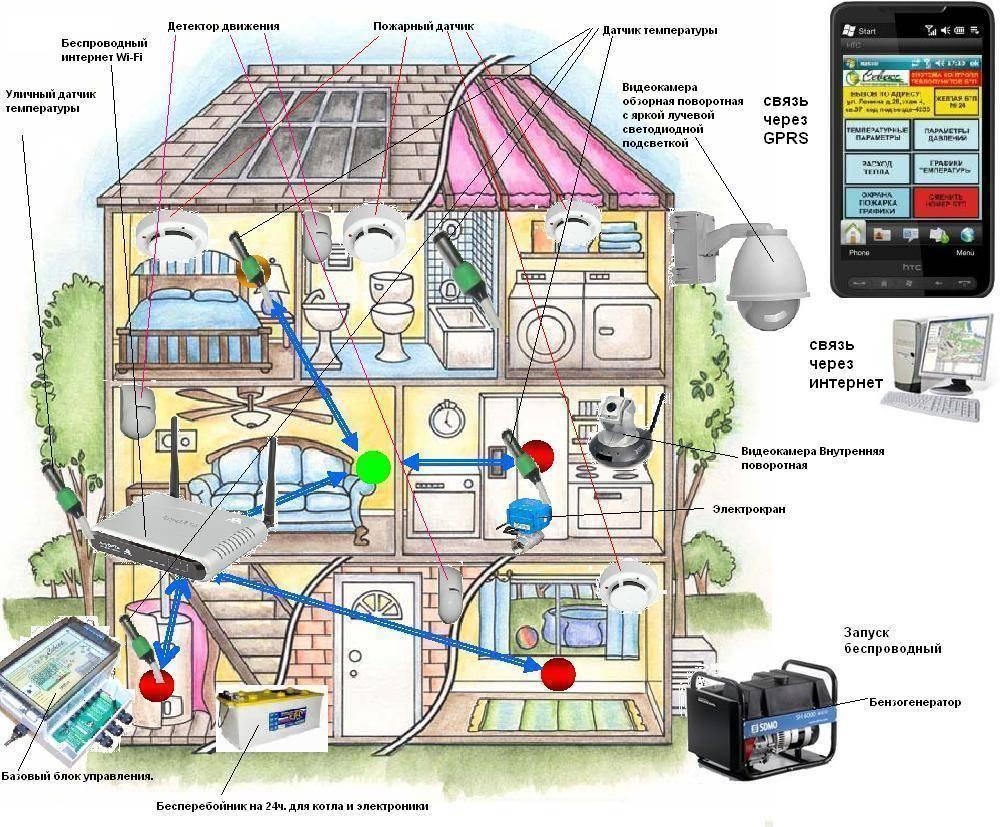 Что такое умный дом: принцип работы и устройство + создание проекта и советы по сборке
