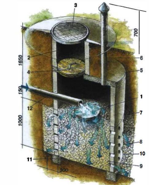 Фильтрующий колодец: пример самостоятельного конструирования
