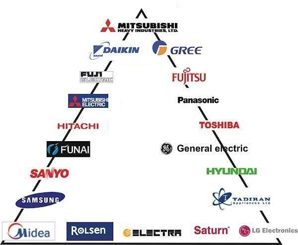Рейтинг сплит-систем Hisense: лучшие 10 моделей + рекомендации по выбору техники бренда