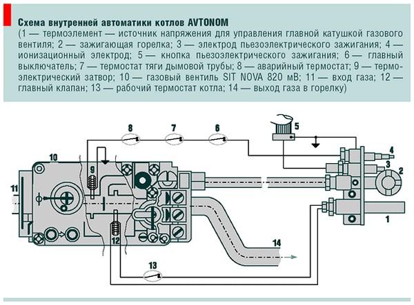 Автоматика безопасности котлов работающих на газе