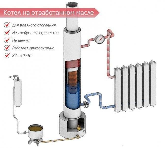 Отопление на отработанном масле: виды масляных котлов, изготовление системы своими руками