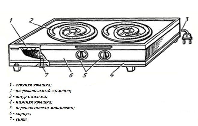 Ремонт газовой плиты своими руками: проблемы с электроподжигом, краном, термопарой, горением и иные, починка моделей гефест, ханса, дарина, индезит, аристон, ардо