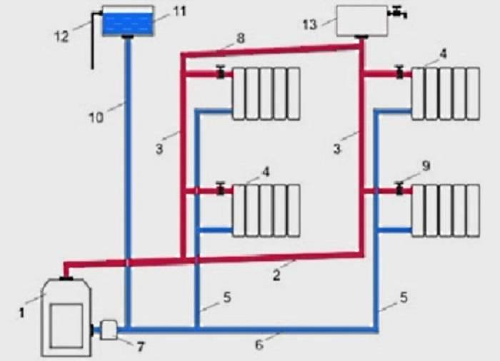 Система водяного отопления частного дома с естественной циркуляцией