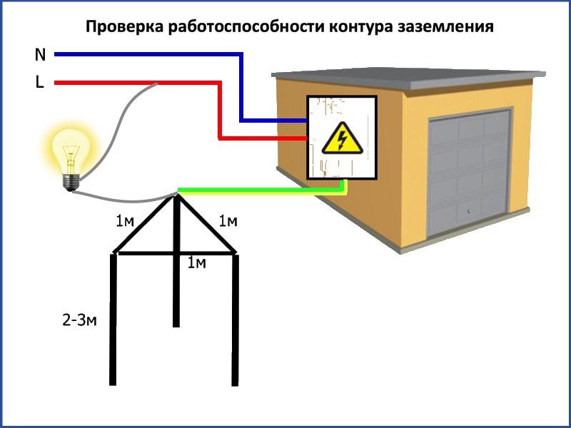 Системы заземления: виды, защитное заземление, заземляющее устройство