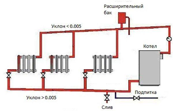 Расчет диаметра труб отопления
