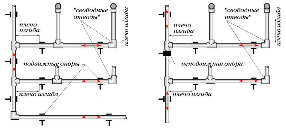 Монтаж пластиковых труб для водопровода своими руками на vodatyt.ru