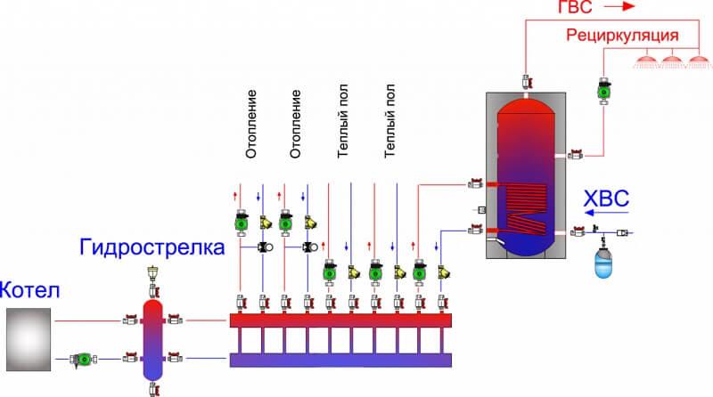 Обвязка котла полипропиленом — схемы и правила устройства