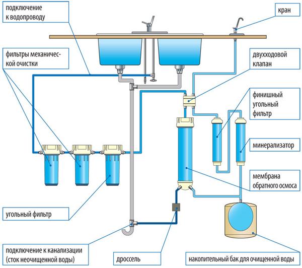 Схема подключения обратного осмоса — сборка и установка