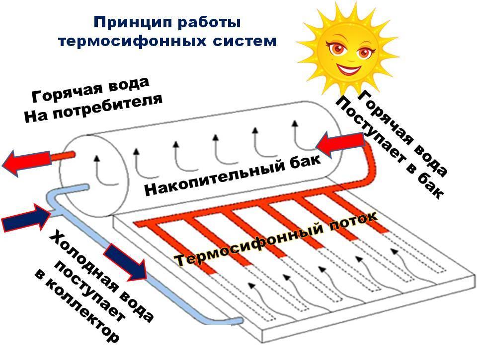 Солнечный водяной коллектор своими руками