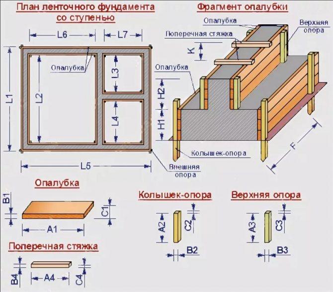 Как сделать опалубку для ленточного фундамента