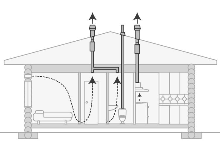 Вентиляция деревянного пола - основа прочности частного дома