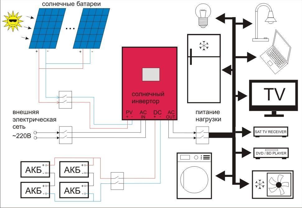 Что такое гибридный инвертор для солнечных батарей