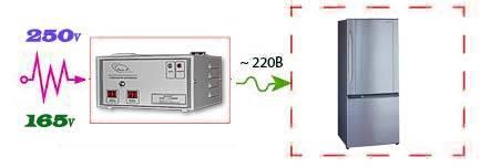 Как выбрать для холодильника стабилизатор напряжения 220в