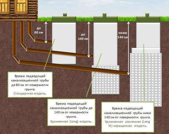 Прокладка канализационных труб в земле: фото, схема