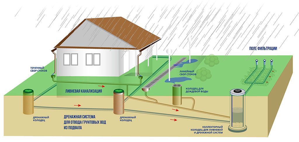 Как создать ливневую систему водоотведения