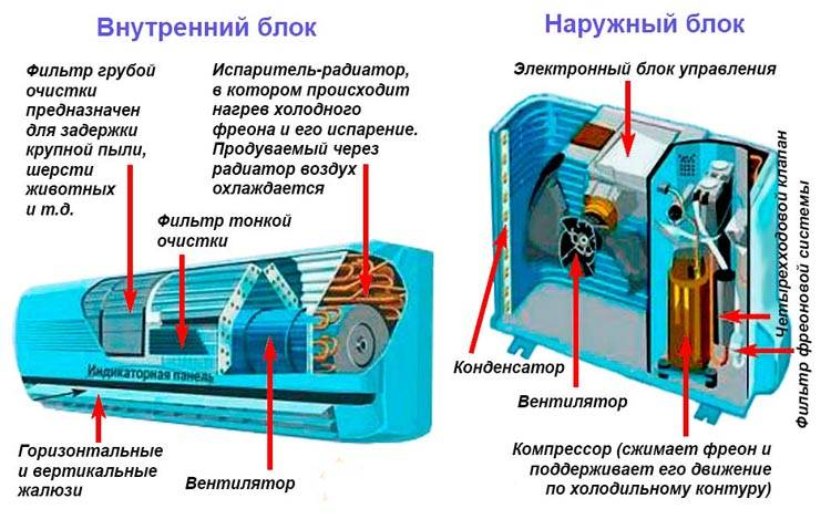 Принцип работы сплит-системы: устройство. как работает кондиционер на охлаждение? откуда он берет воздух? режимы работы и комплектация
