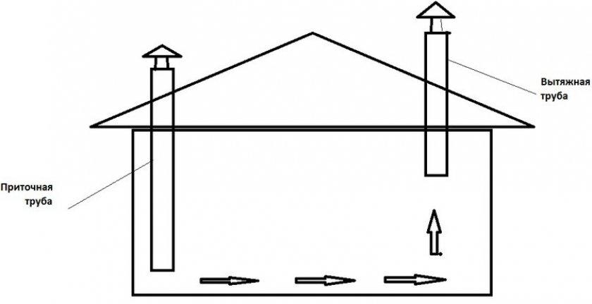 Как сделать вентиляционную систему в курятнике своими руками?