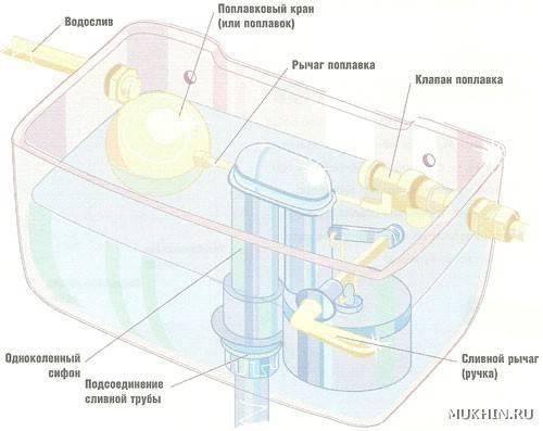 Как установить арматуру в сливной бачок унитаза