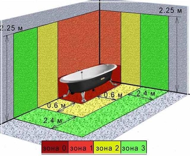 Влагозащищенная розетка: высота установки от пола для стиральной машины встраиваемого или закрытого типа, требования по нормам за шкафом и около зеркала