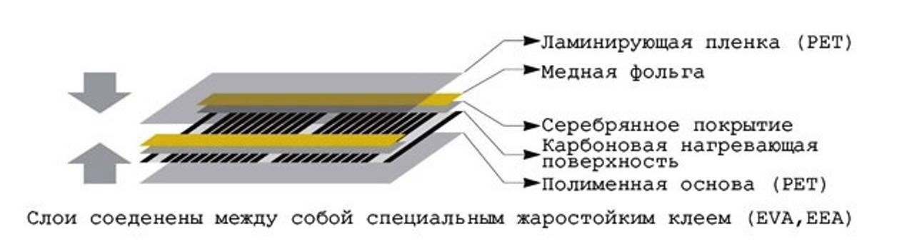 Инфракрасный теплый пол: полный обзор видов, технических характеристик и принципов монтажа