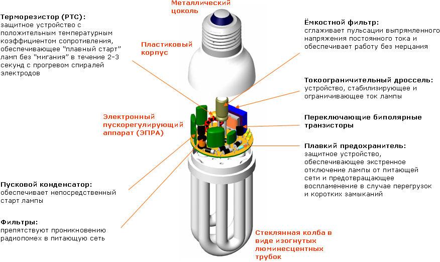 Как разобрать лампочку (видео)