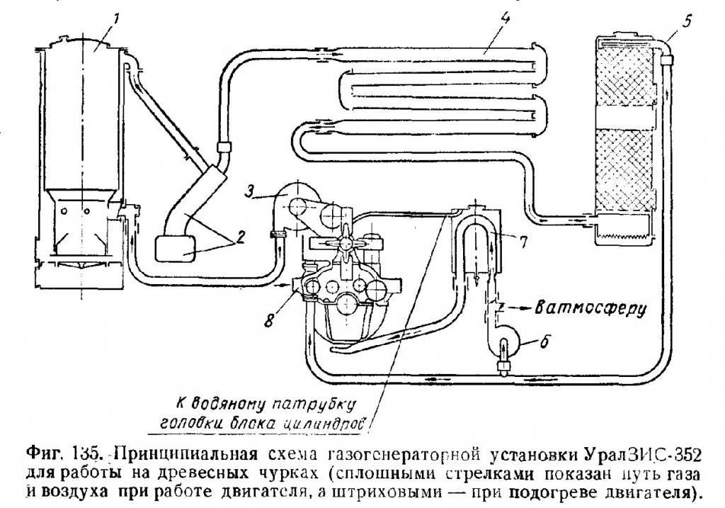 Как сделать древесный газогенератор своими руками: самоделки на дровах и опилках