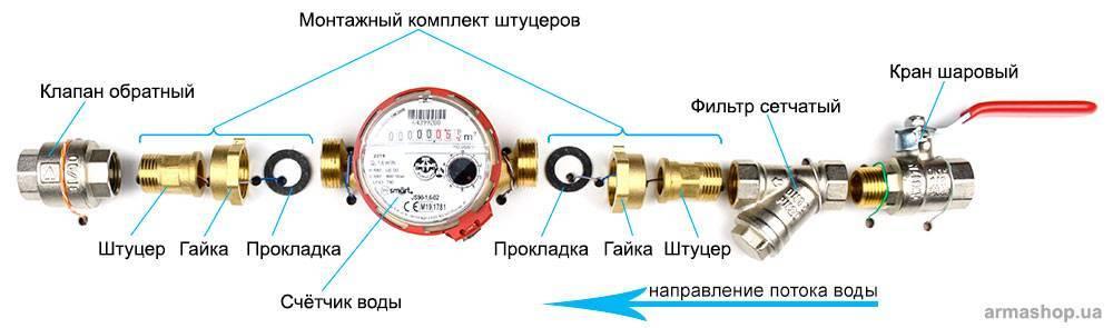 Типы счетчиков воды: обзор различных видов + рекомендации покупателям