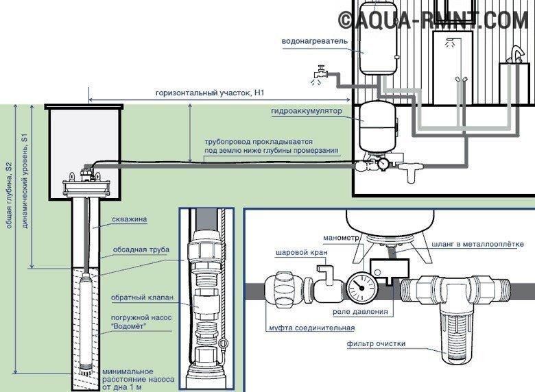 Обслуживание скважины для воды: правила грамотной эксплуатации