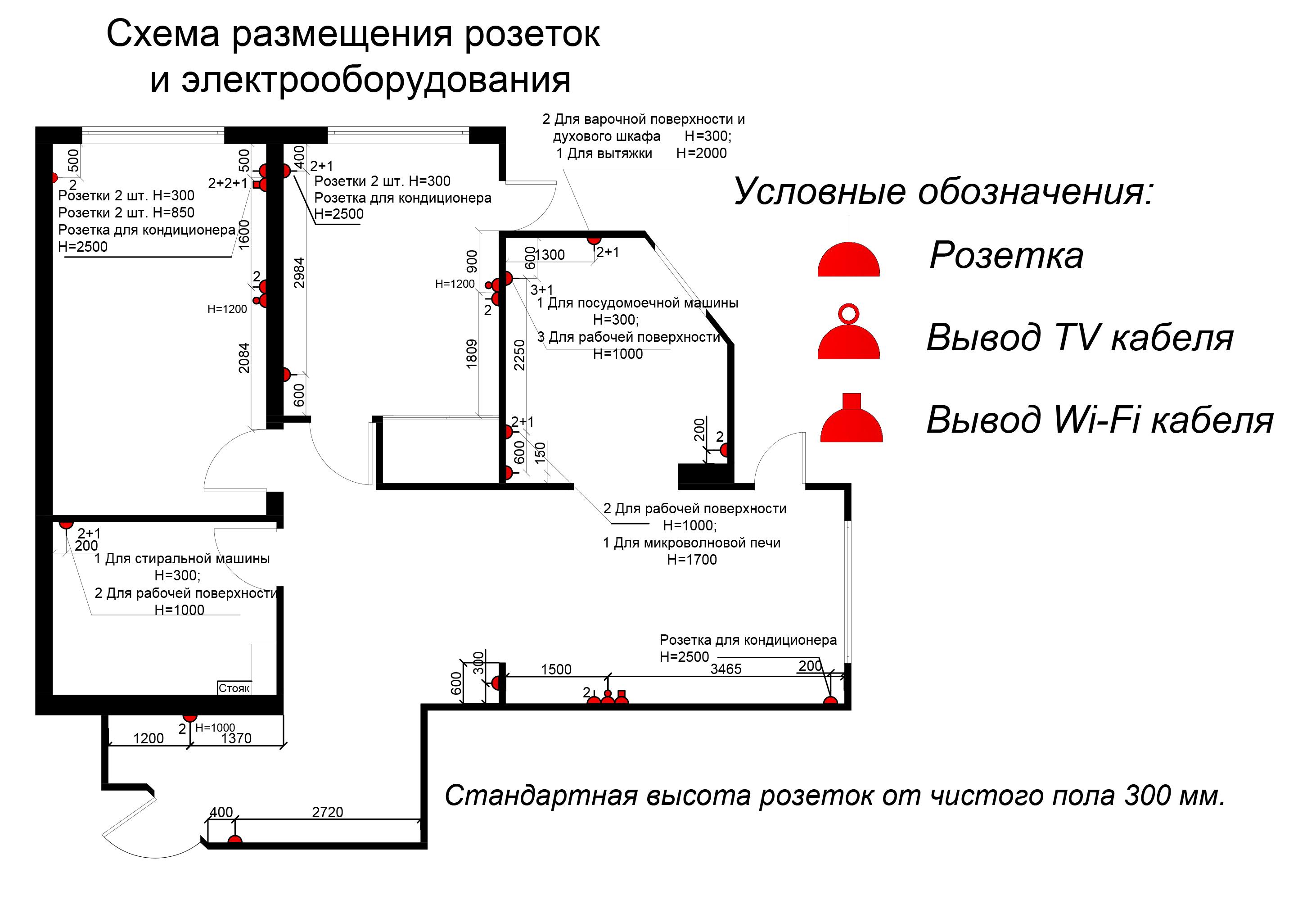 Высота установки розеток от пола: обзор стандартов + пошаговая инструкция для начинающих