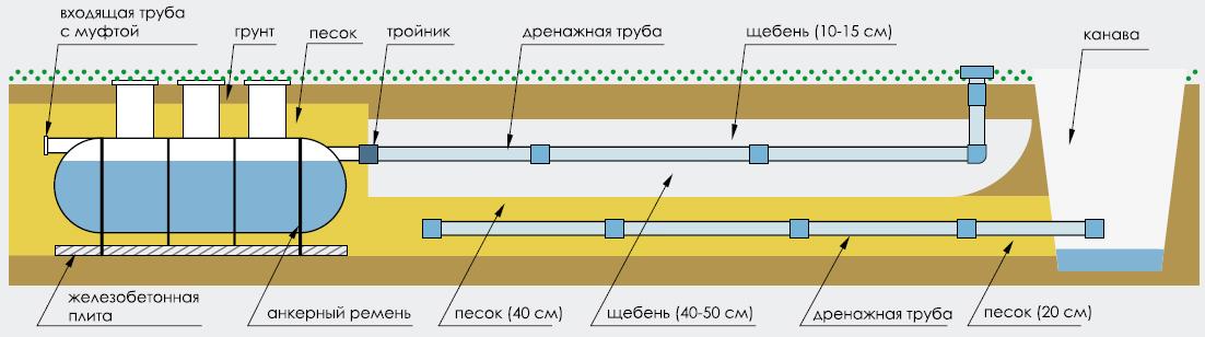 Поле фильтрации для септика своими руками — схемы и расчеты