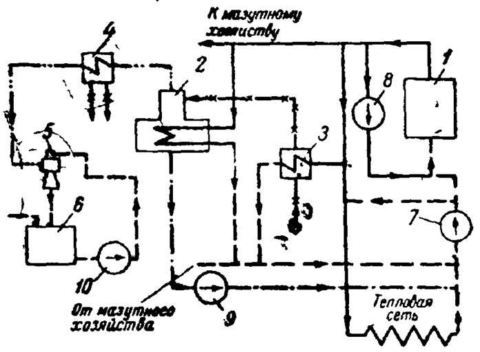 Состав проекта отопления