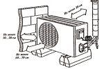Как вешать кондиционер: особенности установки и этапы