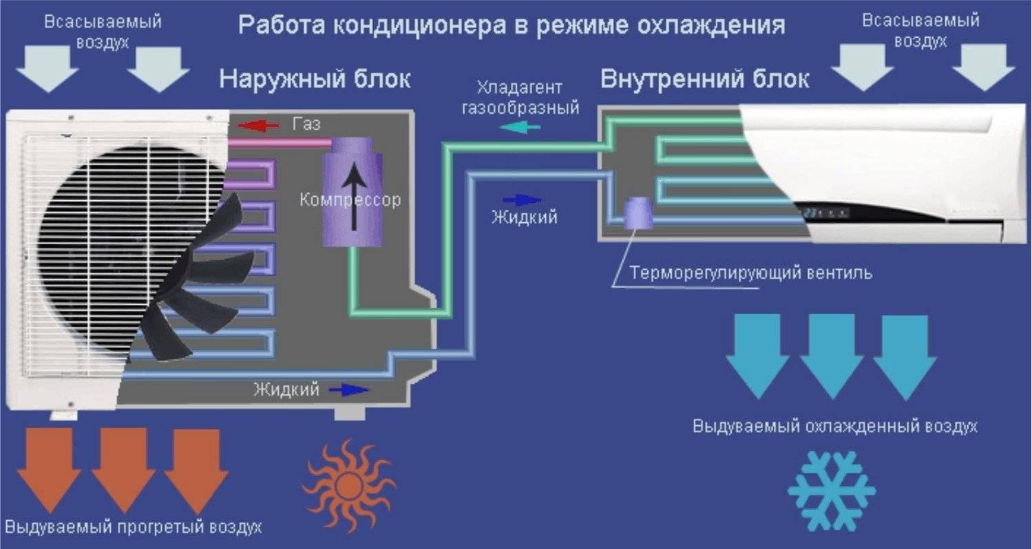 Как включить кондиционер на тепло: инструкция по запуску обогрева, особенности режима и его запуска