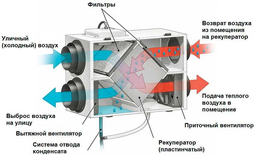 Приточно-вытяжные установки с рекуперацией тепла для частного дома