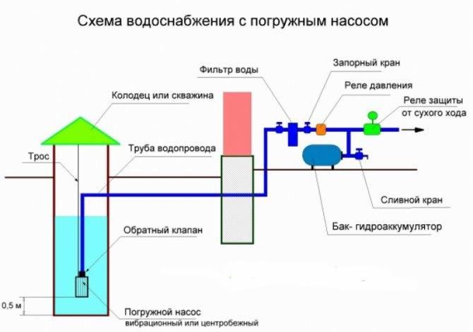 Подключение насосной станции к колодцу: правильный порядок действий, особенности процесса