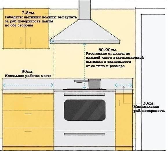 Как установить вытяжку если мешает газовая труба