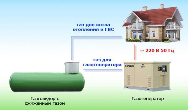 Газгольдер для частного дома. плюсы и минусы