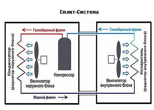 Что такое канальная сплит-система: виды встраиваемых климатических систем и их особенности