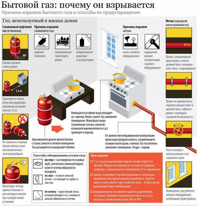 обзор двух датчиков утечки газа