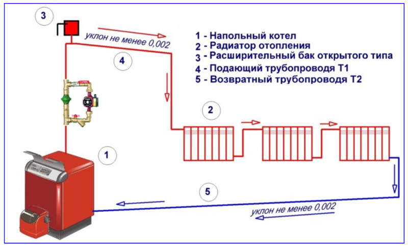 Открытая система отопления с циркуляционным насосом для частного дома: принцип работы, схема и устройство