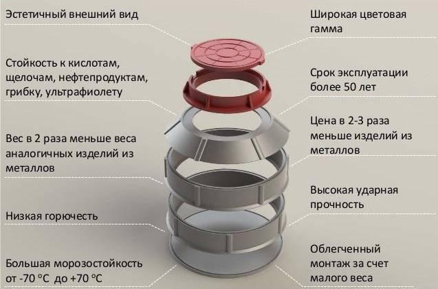 Выбор и установка пластиковых вставок в колодец из бетонных колец