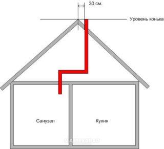 Как избавиться от конденсата в вентиляции: конденсатоотводчик для вытяжки, утепление вентиляционных труб