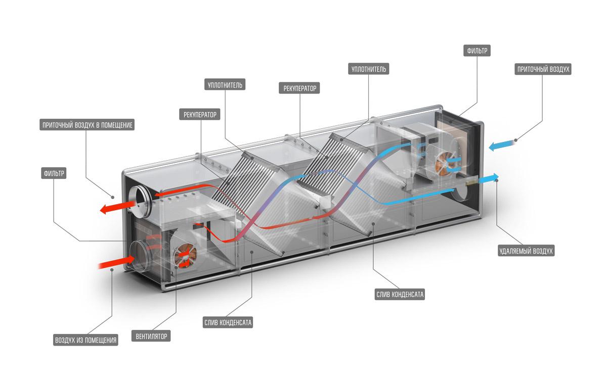 Приточно-вытяжная вентиляция в помещении. все самое полезное
